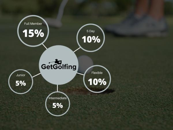 GetGolfing Membership Discounts
